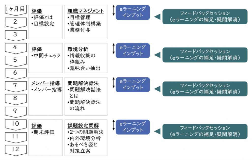 管理職向け カリキュラム構成例